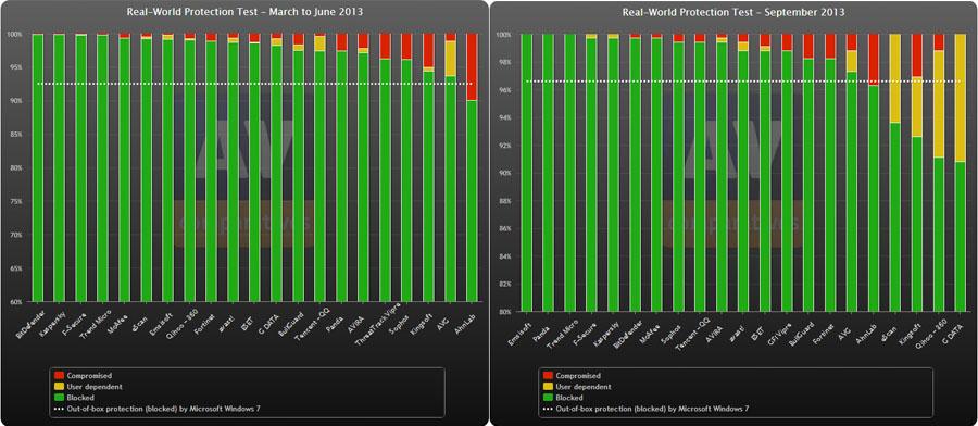 Emsisoft-resultaten